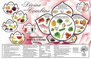 food-combining-chart-front