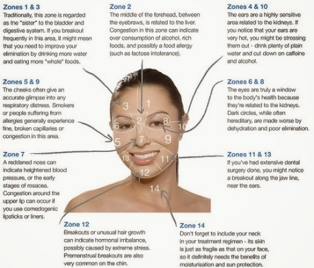 Acne-Face-Mapping